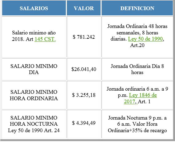 Salarios y prestaciones sociales m nimo legal a o 2018 for Cuanto cuesta contratar a un trabajador por horas
